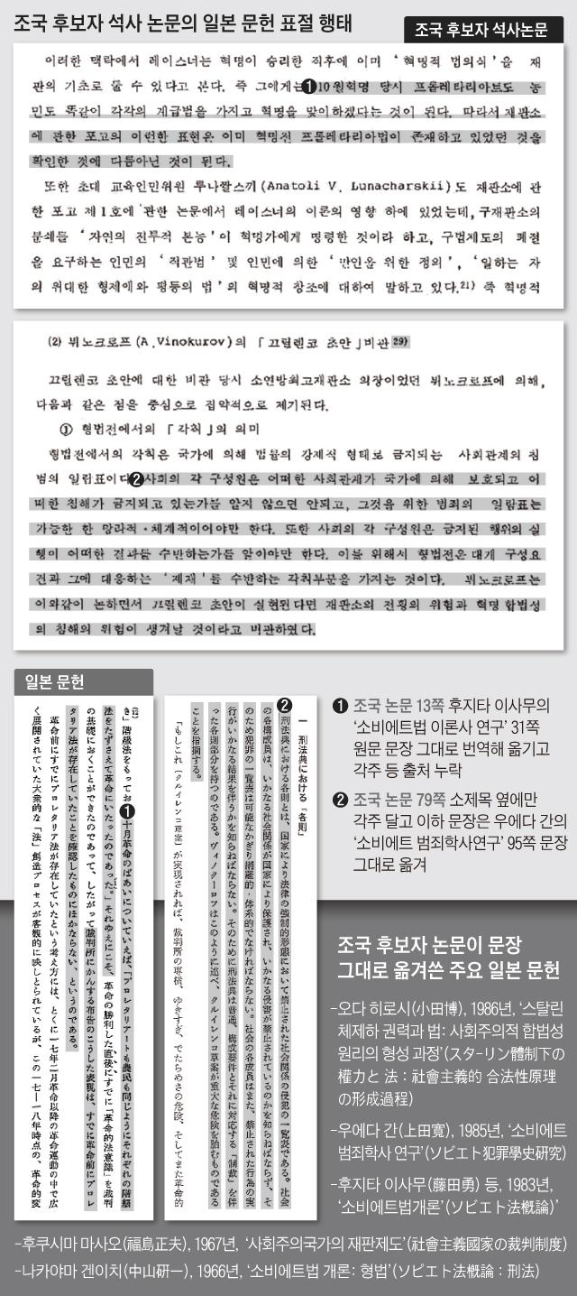 일본 문헌 표절한 조국의 석사논문